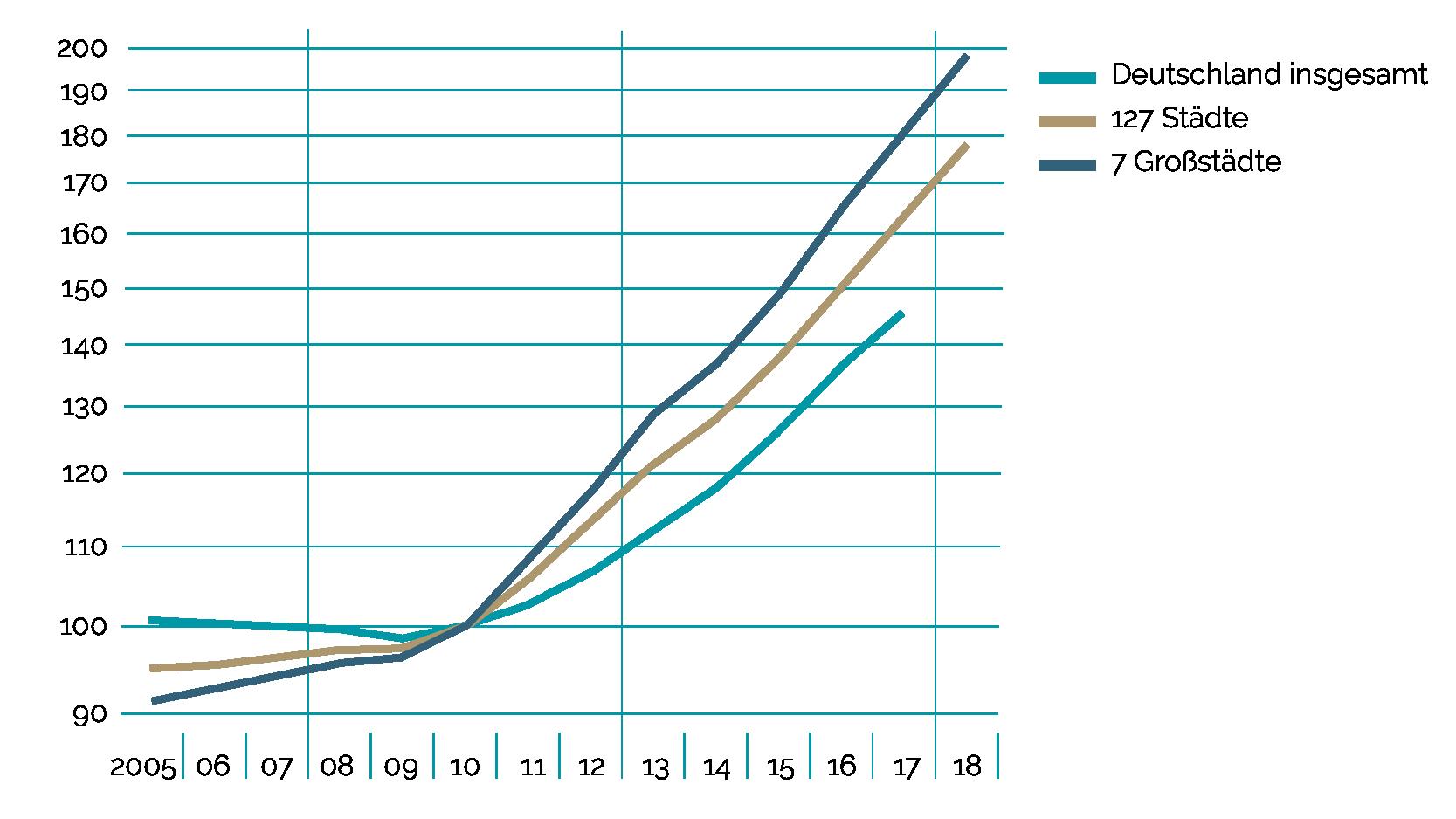 Immobilienblase: Preise für Wohnimmobilien nach Städtegruppen in Deutschland