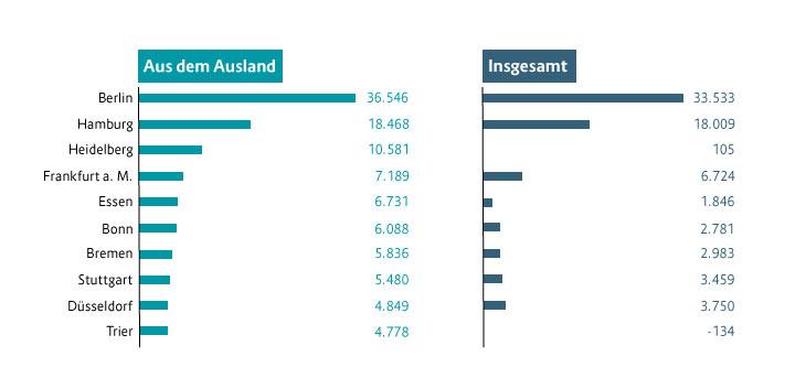 Grafik-Wo-die-meisten-Zuwanderer-hinzogen